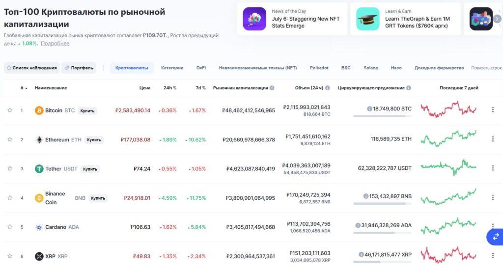 Рейтинг криптовалют на Коинмаркеткап